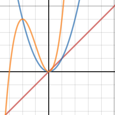 Image of Comparison - Linear, Quadratic & Cubic