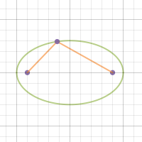 Image of Ellipse with foci