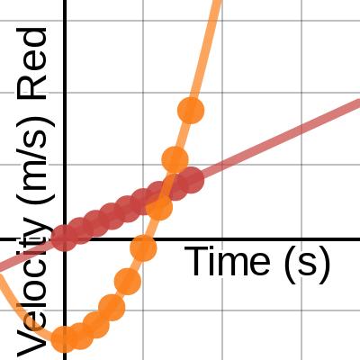 Image of Moving Man Graph 2