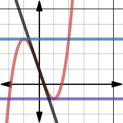 Image of 2.1T Assessment Graph 2