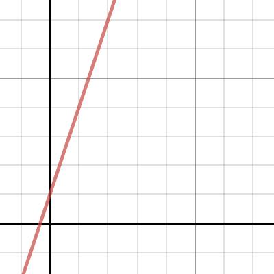 Image of Line in slope-intercept form
