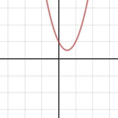 Image of Quadratic Shifts