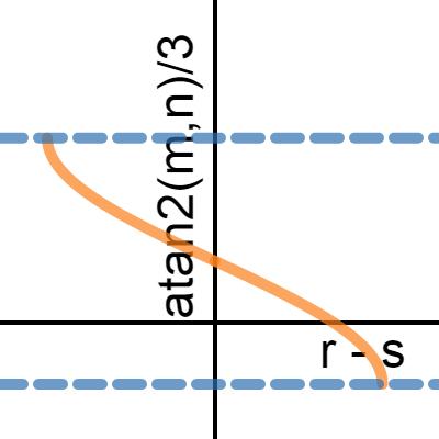 Image of atan2 angle test graph