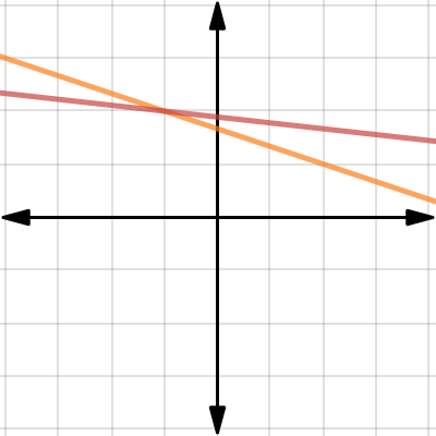Image of Graph 1: 2ndset of 2x2 equations