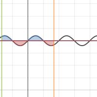Image of Normal Sine Integration