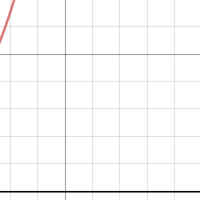 Image of Graph 1 (Overall / Tenure)