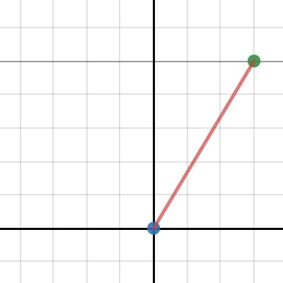 Image of Line Segment Graph