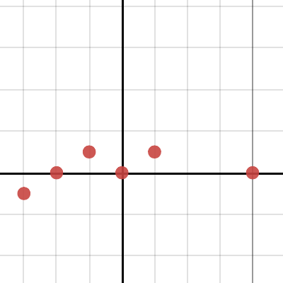 Image of Trig Scaffolding: How High Can You Get?