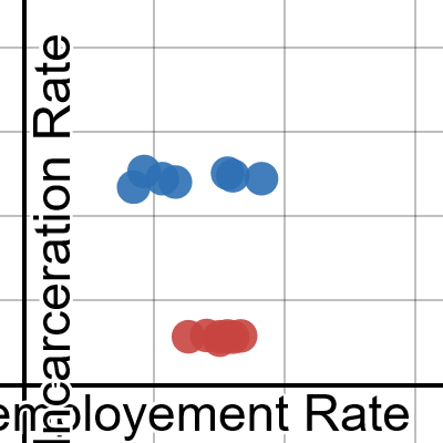 Image of Incarceration Rate to Unemplyment Rate