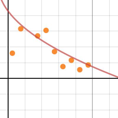 Image of Dart Lab Graph