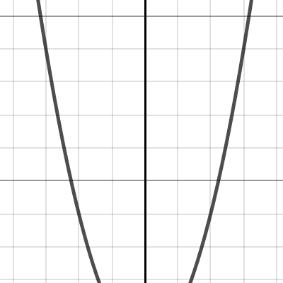 Image of Graphing Form of Parabolas