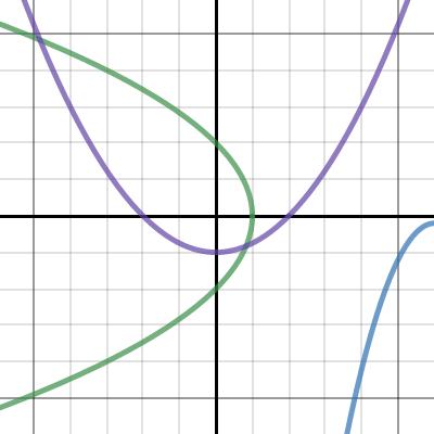 Image of Conic Equations & Polar Conics