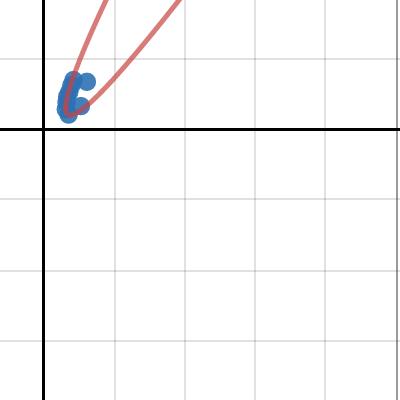 Image of Rotating Parabola