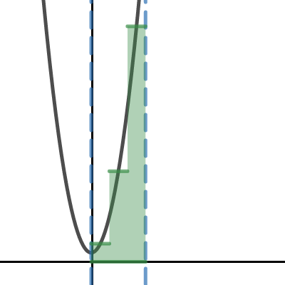 Image of Riemann sums
