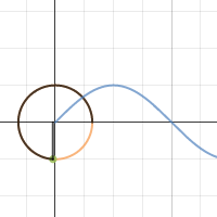 Image of Sine Function (with unit circle)