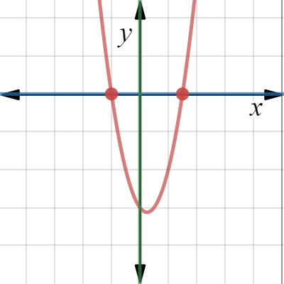 Image of y=xx-x2-6