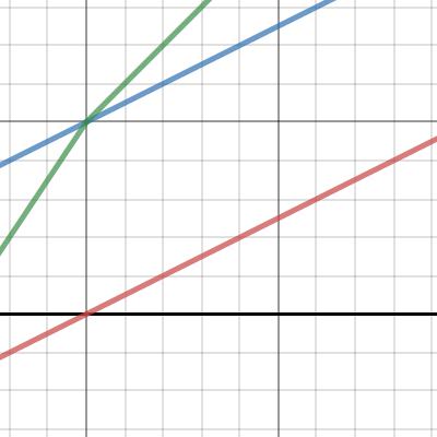 Image of ABIF - ArbejdsBelønnende IndkomstFordeling. Interaktiv Graf