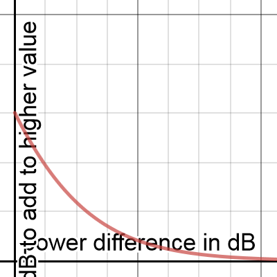 Image of Incoherent Power Addition