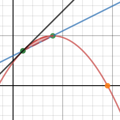 Image of The Beginning: Tangent Line Problem
