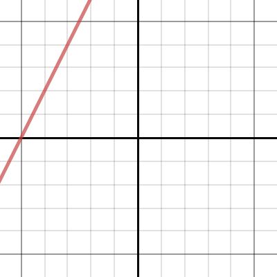 Image of Lines: Slope Intercept Form