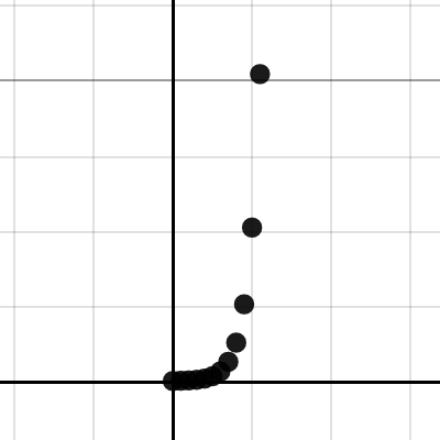 Image of CCA 5-4 Student Graph