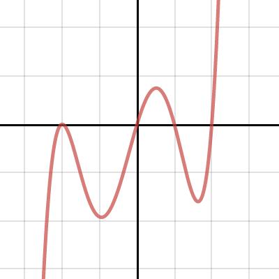 Image of Increasing/Decreasing Intervals