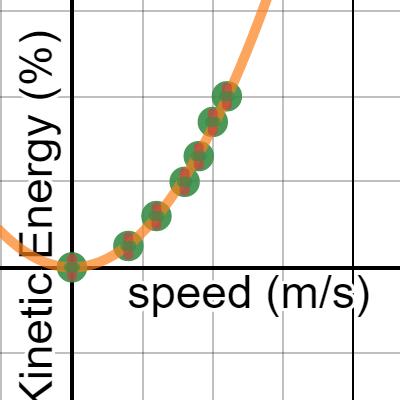 Image of Kinetic Energy vs. speed
