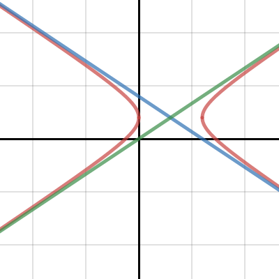 Image of Hyperbola a=3 b=2