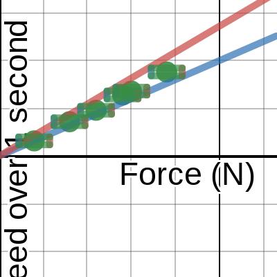 Image of 1L - 3rd Lab Circle Experiment: Number of Balls vs Diameter