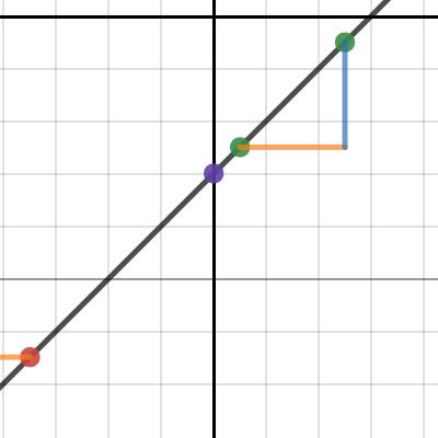 Image of Slope Intercept Form