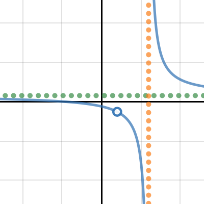 Image of Elice's Rational Function