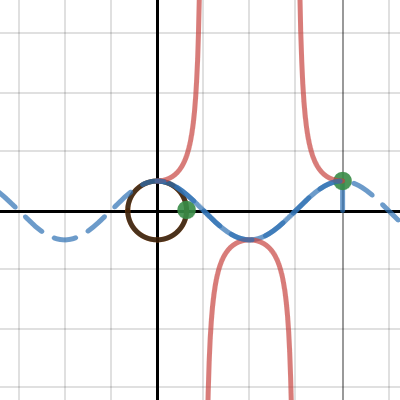 Image of Secant (with unit circle)