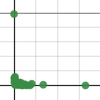 Image of Katie Capizzi Graph