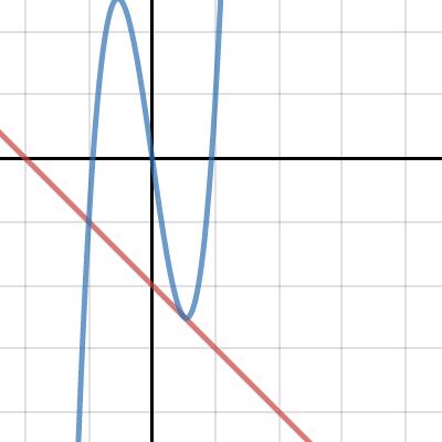 Image of Unit 7 Graph 1