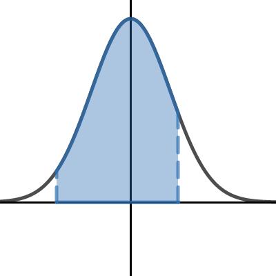 Image of Z-Scores (Table Estimate) 2015