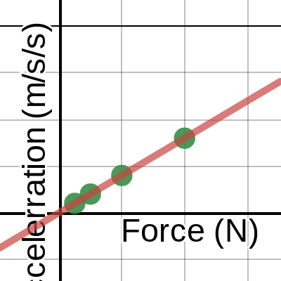 how to find g force from acceleration