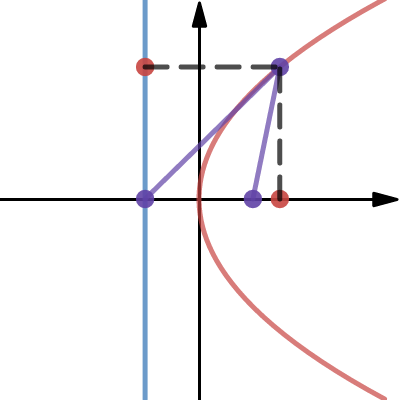 Image of 포물선1