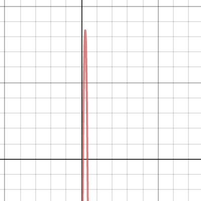 Image of Graphing a Quadratic Equation