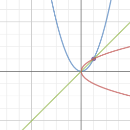 Investigation_Quadratic Functions and their Inverses