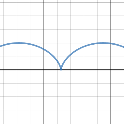 Image of Cycloid