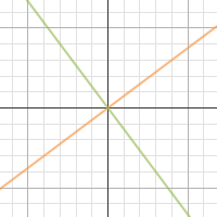 Graph of y = 3/4x and y = –4/3x