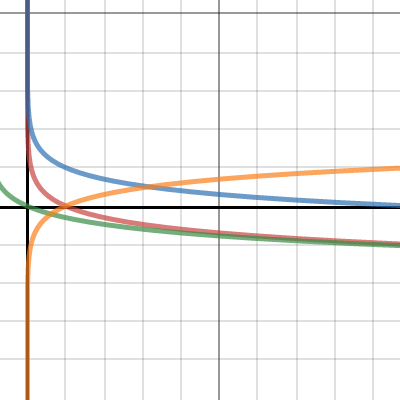 Image of 7.07 Graphing with Logarithmic Functions