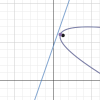 Parabola: D and F