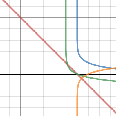 Image of 7.07 Part 3 Graph