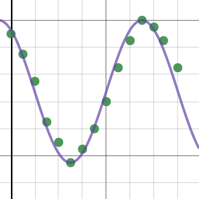Image of Fitting Sinusoidal5