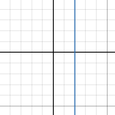Image of graph 1