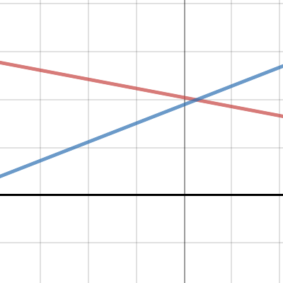 Image of Tortoise x Hare Graph