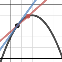 Image of Limit Definition of Derivative