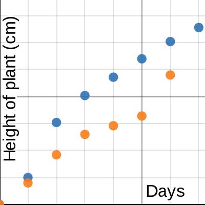 Image of Mini-lab graph