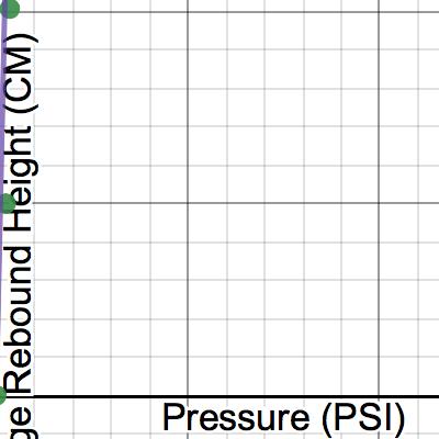 Image of Basketball PSI Vs. Rebound Height